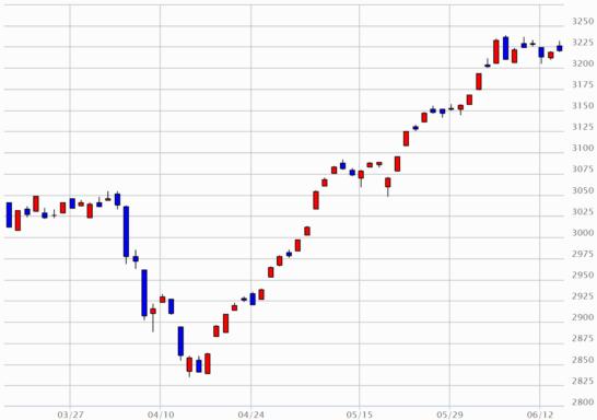 日経JASDAQのチャート(2017年3月15日~2017年6月14日)