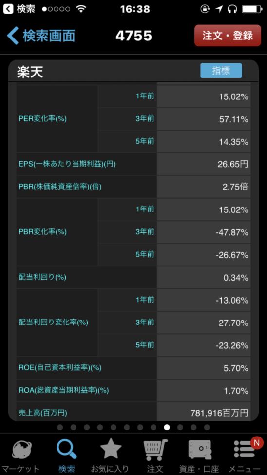 楽天証券のスマホアプリ(iSPEED) (変化率)
