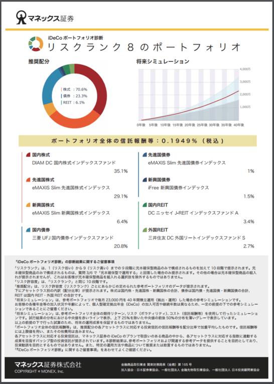 マネックス証券のiDeCo診断結果(リスクランク8のポートフォリオのレポート)