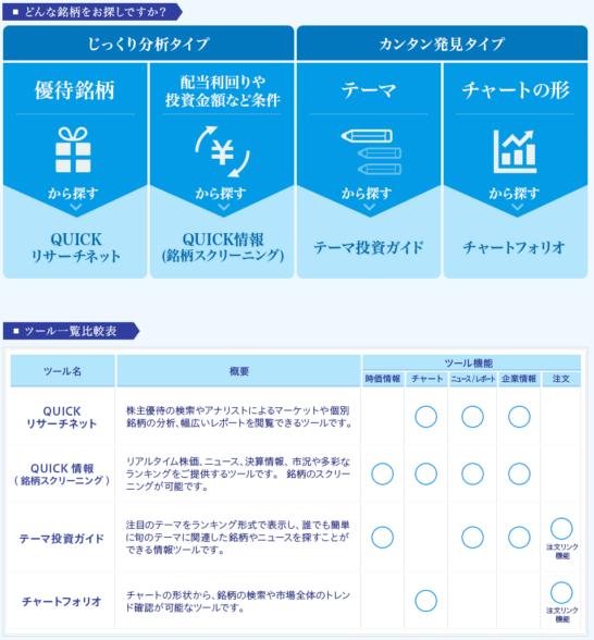 松井証券の投資情報