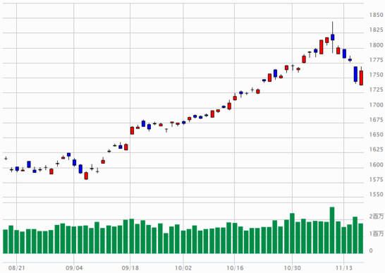 TOPIXのチャート(2017年8月17日~2017年11月16日)