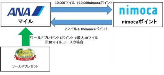 ワールドプレゼント、ANAマイル、nimocaポイントの相互交換