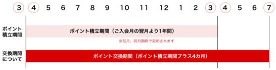 タカシマヤセゾンカードのポイント有効期限(3月入会の場合)