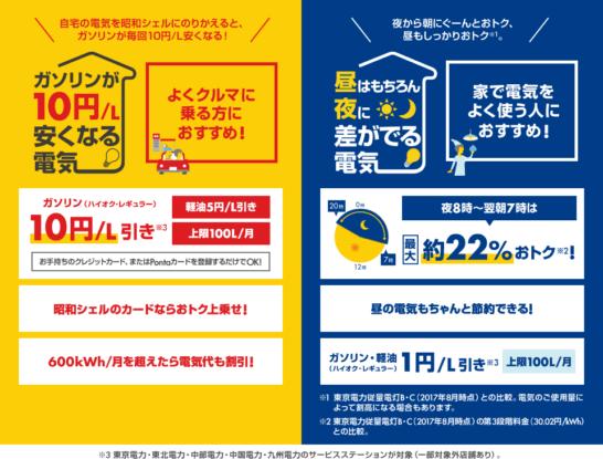昭和シェルの選べる電気の特徴(東京電力エリア)