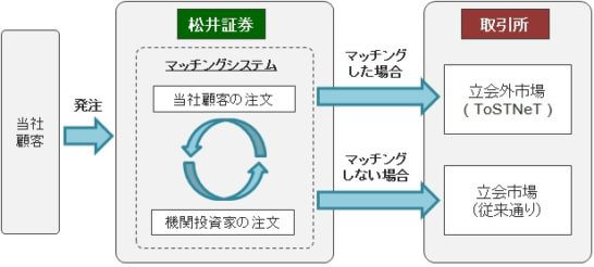 松井証券の松井証券が価格改善サービス(ベストマッチ)の仕組み