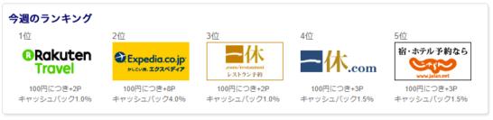 SuMi TRUST CLUBカードのオンラインショッピングモールの人気店舗