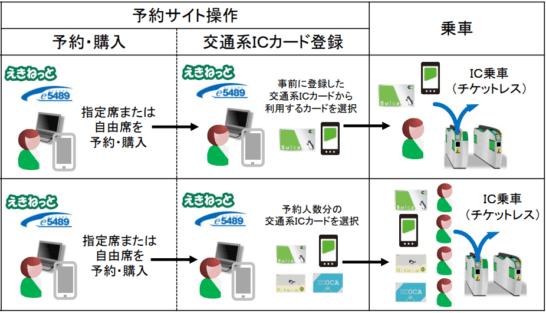 Suica、Kitaca、ICOCAの新しい新幹線IC乗車サービスの利用手順