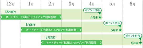 セブンカード・プラスの入会キャンペーンの発行月・オートチャージ&ショッピング利用期間・ポイント付与スケジュール