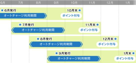 セブンカード・プラスの入会キャンペーンの発行月・オートチャージご利用期間・ポイント付与スケジュール