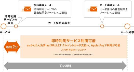 au WALLET クレジットカードの即時利用サービスのスケジュール図