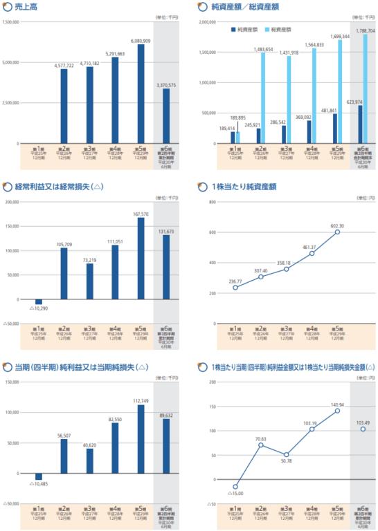 イーエムネットジャパンの業績推移