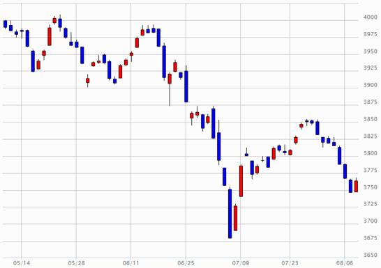 日経JASDAQのチャート(2018年5月9日~2018年8月8日)