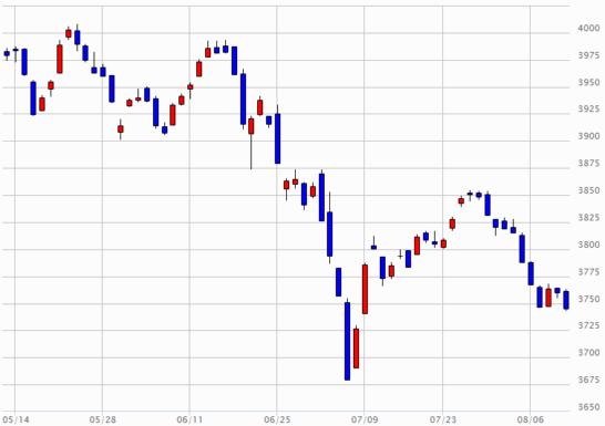 日経JASDAQのチャート(2018年5月11日~2018年8月10日)
