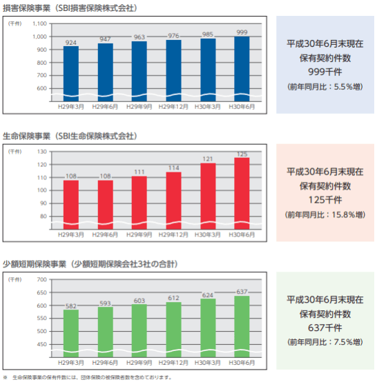 SBIインシュアランスグループの保有契約件数の推移