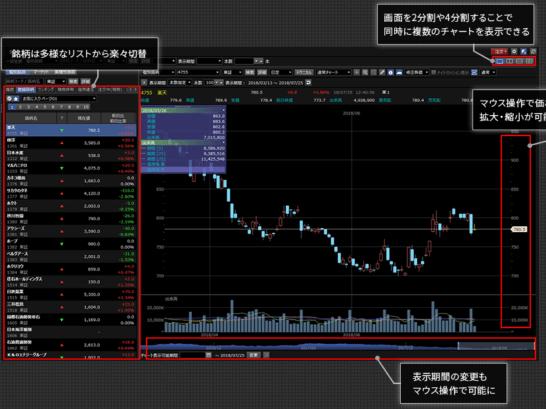 楽天証券マーケットスピード2のチャート画面
