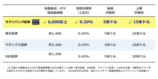 サクソバンク証券と他の主要ネット証券の米国株サービスの比較