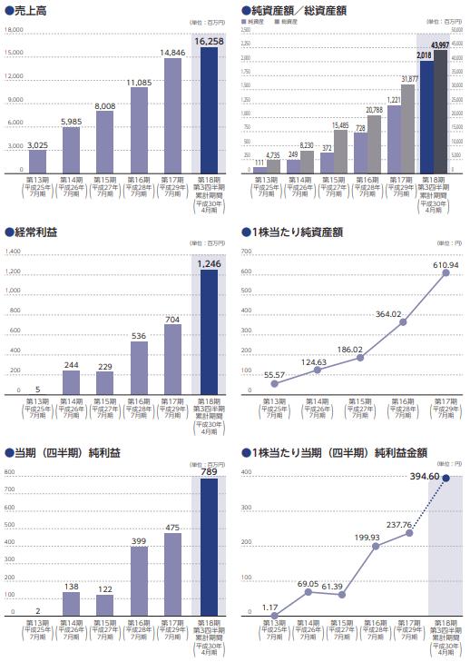 リーガル不動産の業績推移
