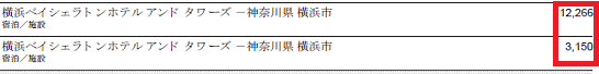 SPGアメックスの利用明細書