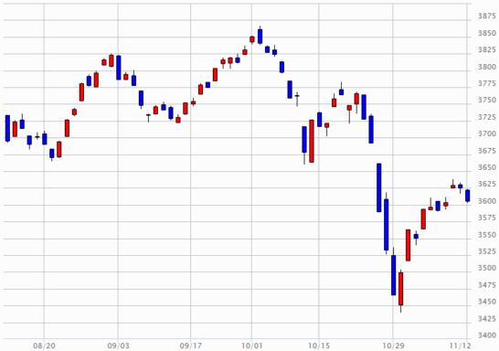 日経JASDAQのチャート(2018年8月13日~2018年11月12日)