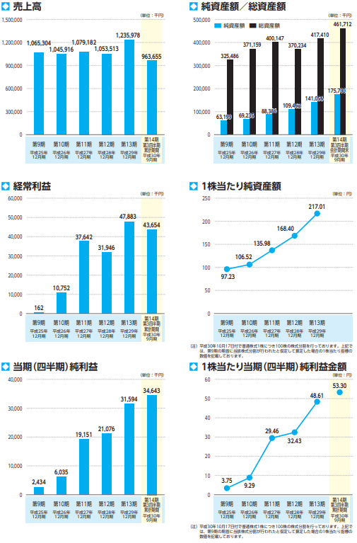 FUJIジャパンの業績推移