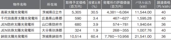 エネクス・インフラ投資法人の上場時ポートフォリオ一覧