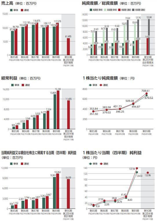 日本国土開発の業績推移