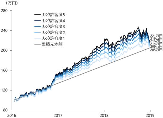 ウェルスナビの2016年1月から2018年12月までのパフォーマンス(円建て)