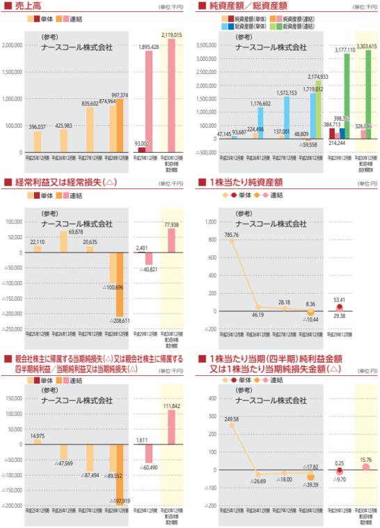 日本ホスピスホールディングスの業績推移