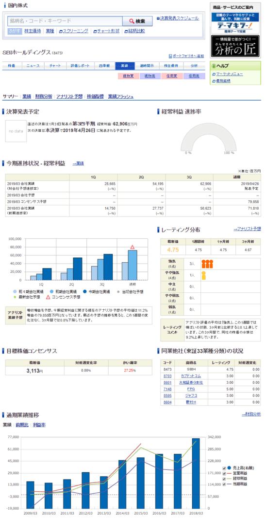 SBI証券の「業績」画面 (1)