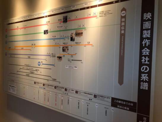 映画製作会社の系譜