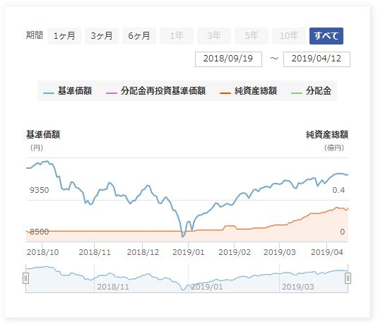 auスマート・プライム(高成長)の基準価格推移