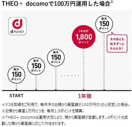 THEO+docomoのdポイント獲得イメージ