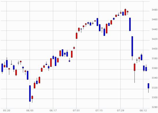 日経JASDAQのチャート(2019年5月16日~2019年8月15日)