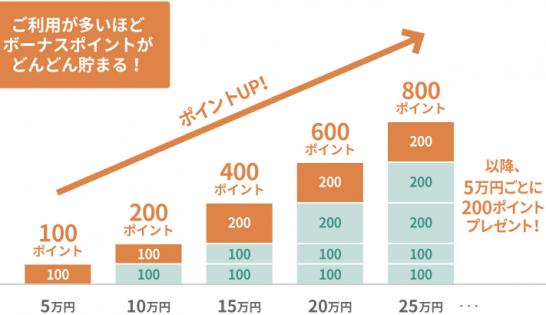 三井住友カードの新しいボーナスポイントの仕組み