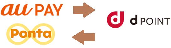 au WALLETポイント・Pontaポイントとdポイントの相互交換のイメージ