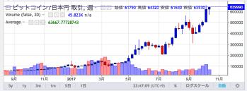 639 995円買いBTC JPY ビットコイン取引所 Zaif Exchange 🔊