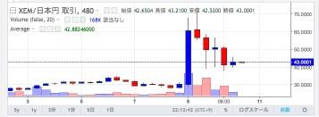 43 0001円買いXEM JPY XEM取引所 Zaif Exchange 🔊