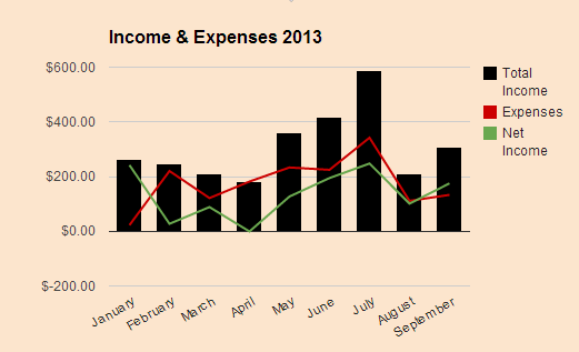 Passive Income Report for September 2013