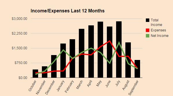Income Expense September 2014