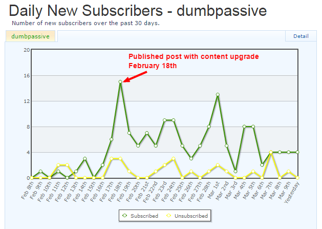 Daily New Subscribers
