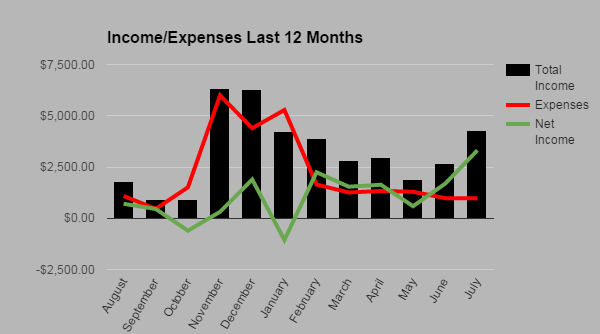 Income Expense July 2015