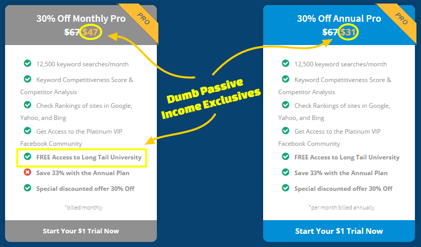 Long Tail Pro Discount - Dumb Passive Income Exclusive
