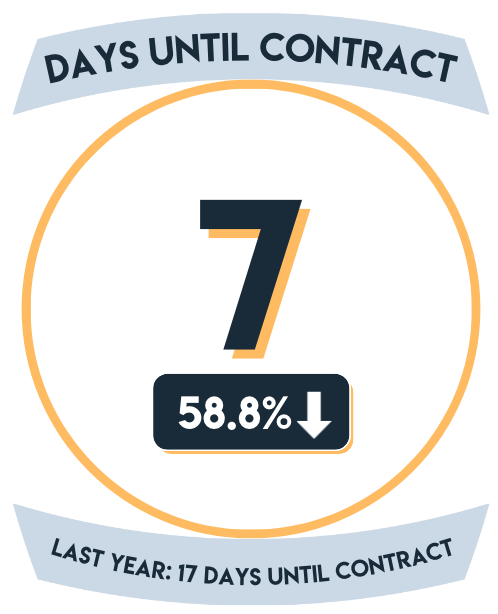 7 median days until contract in Clermont FL in September 2021, down 58.8% over September 2020 which had 17 median days until contract.