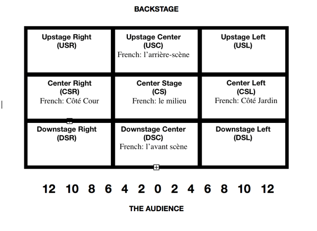 """The Modern Opera Singers Guide to """"Blocking"""" or How to Survive"""