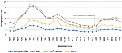 Unemployment rate, by ethnic group, 1986–2014. Ministry of Social Development, socialreport.msd.govt.nz/paid-work/unemployment.html#ethnic-differences
