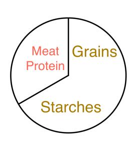 circle_thirds_grains