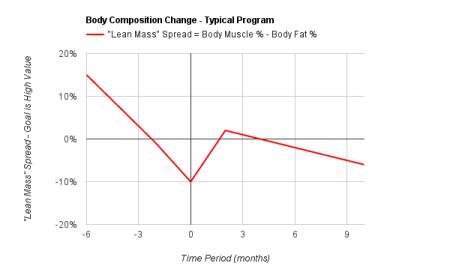 Body Composition Change Typical Model - Lean Mass Goes Up, Then Down