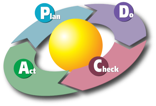 Picture of process of Plan-Do-Check-Act.