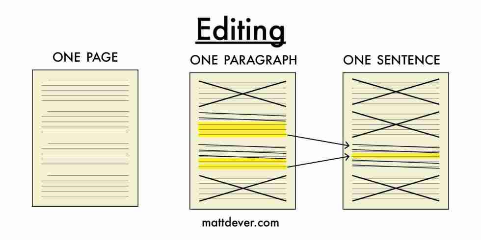 Editing process showing three pieces of paper with text cutting down from one page to one paragraph to one sentence with highlights and cross outs