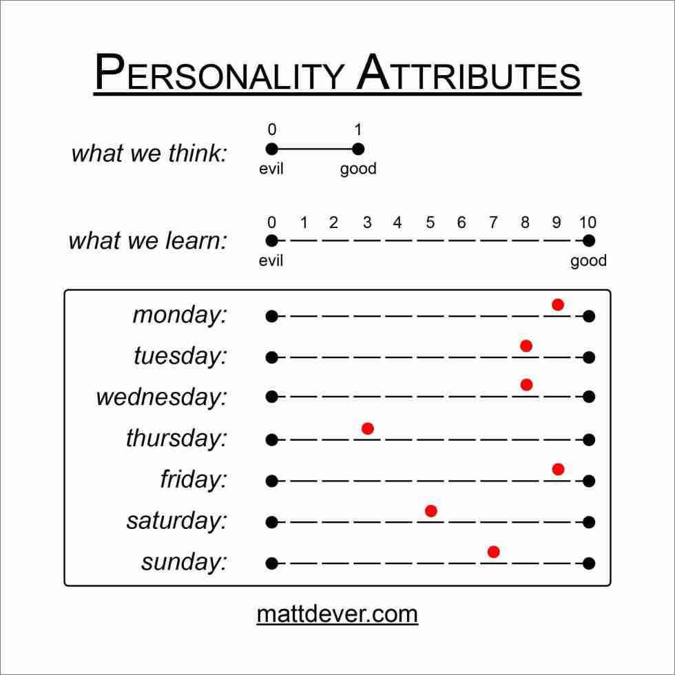 "Personality attributes showing simple thinking ""good vs evil"" vs more complex ""1 to 10 scale"" changing each day of the week"